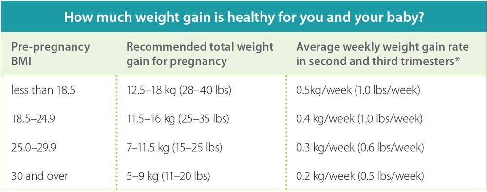 Healthy Parents Healthy Children - Overview of Pregnancy